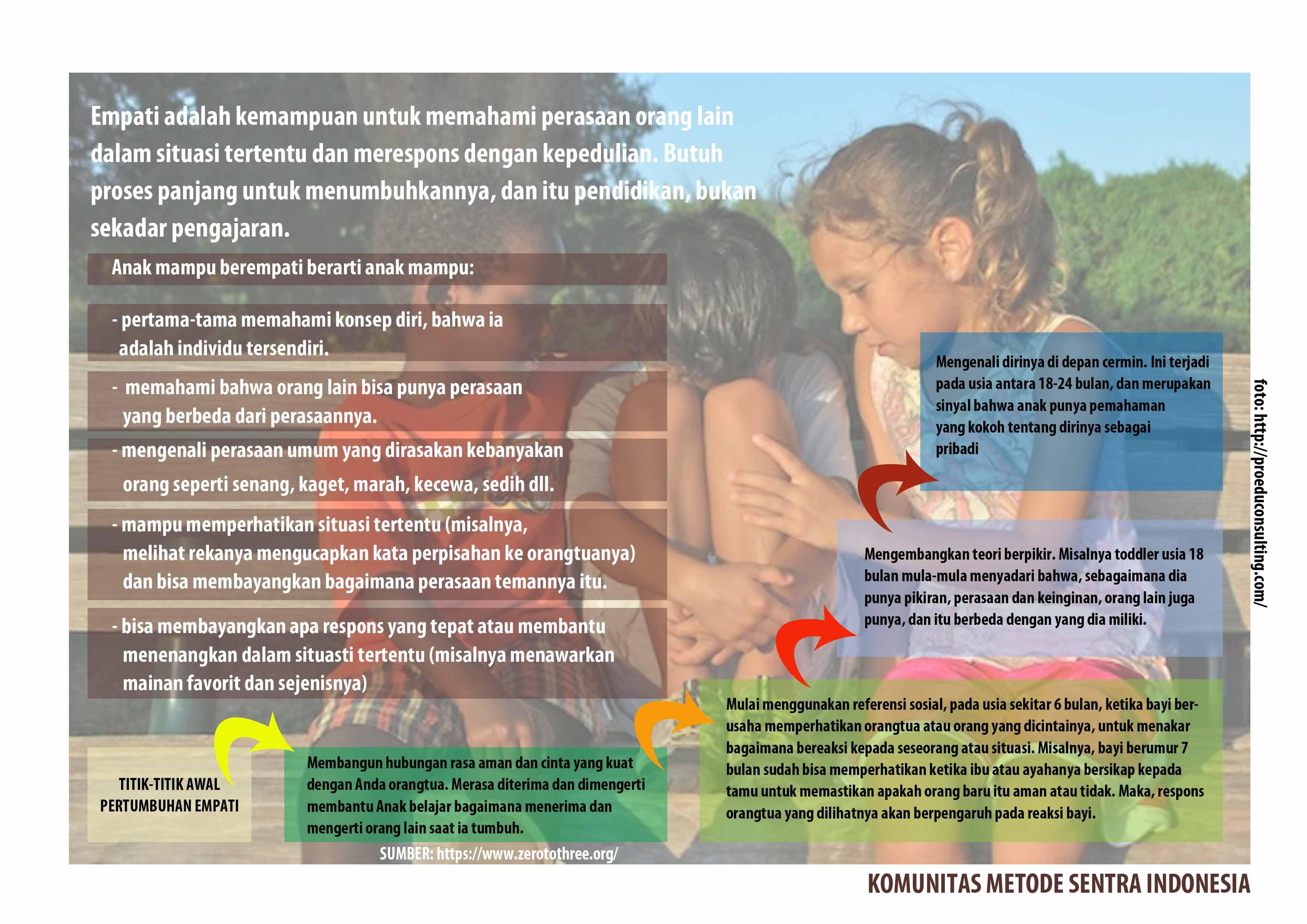 Membangun Sikap Empati Anak Metode Sentra