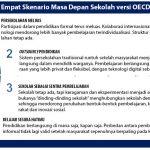 Empat skenario masa depan sekolah menurut OECD
